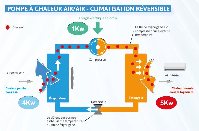 schéma fonctionnement pompe à chaleur air air, climatisation réversible