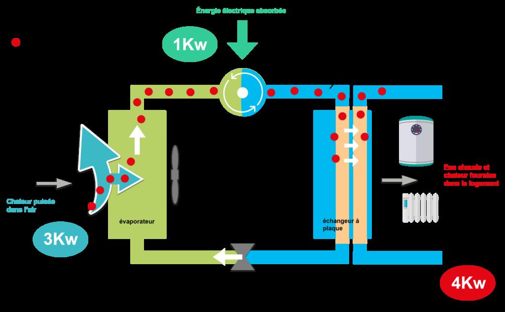 Schéma de fonctionnement d'une pompe à chaleur : comment fonctionne une pompe à chaleur air eau ?