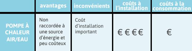 avantages inconvénients de la pompe à chaleur air eau par les chauffagistes de THERMOGAZ Bordeaux