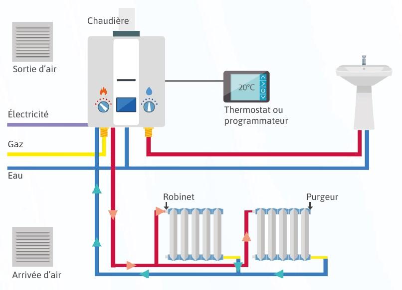 Comment fonctionne une chaudière THPE au gaz