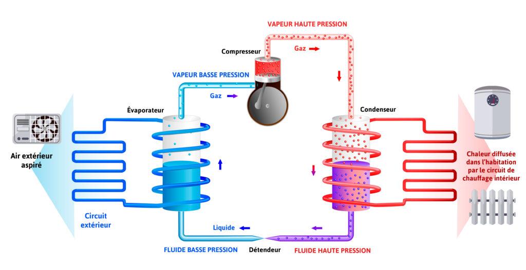 Schéma explicatif du fonctionnement de la pompe à chaleur air eau appelée aussi PAC air eau