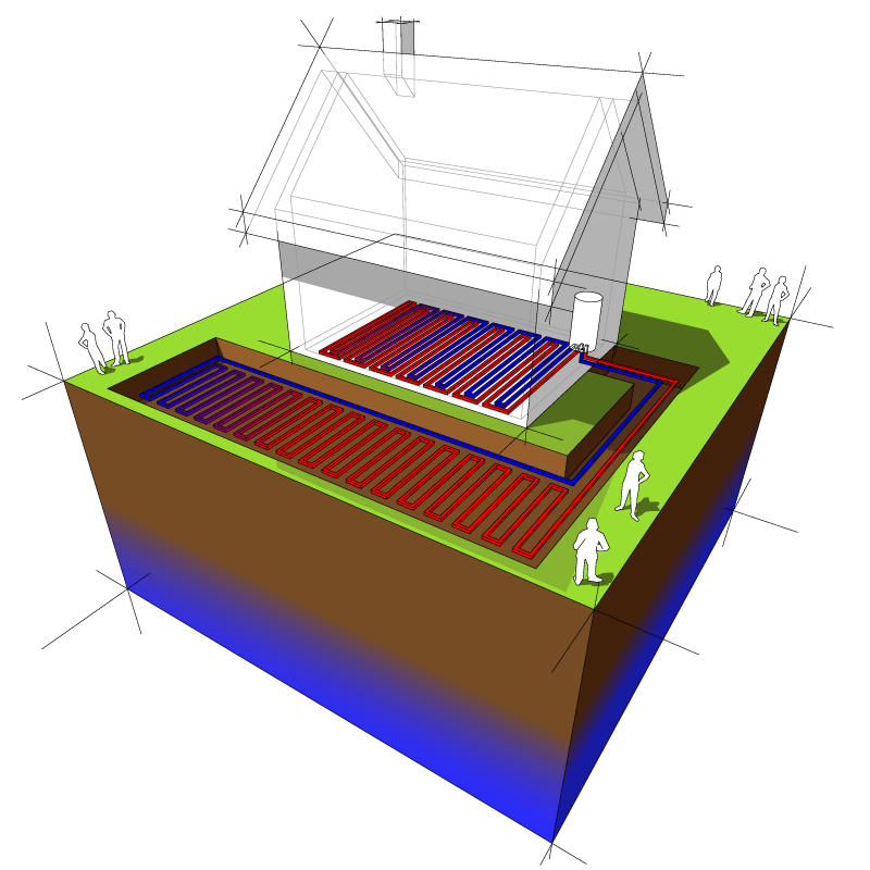 PAC Pompe à chaleur Géothermique ou PAC sol eau
