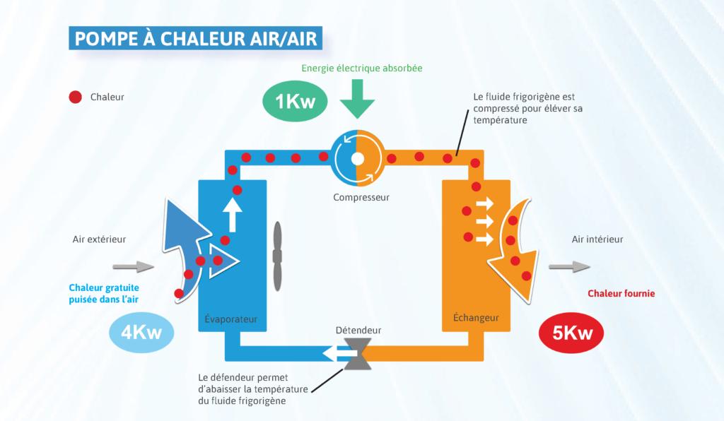 Fonctionnement pompe à chaleur air air PAC climatisation réversible