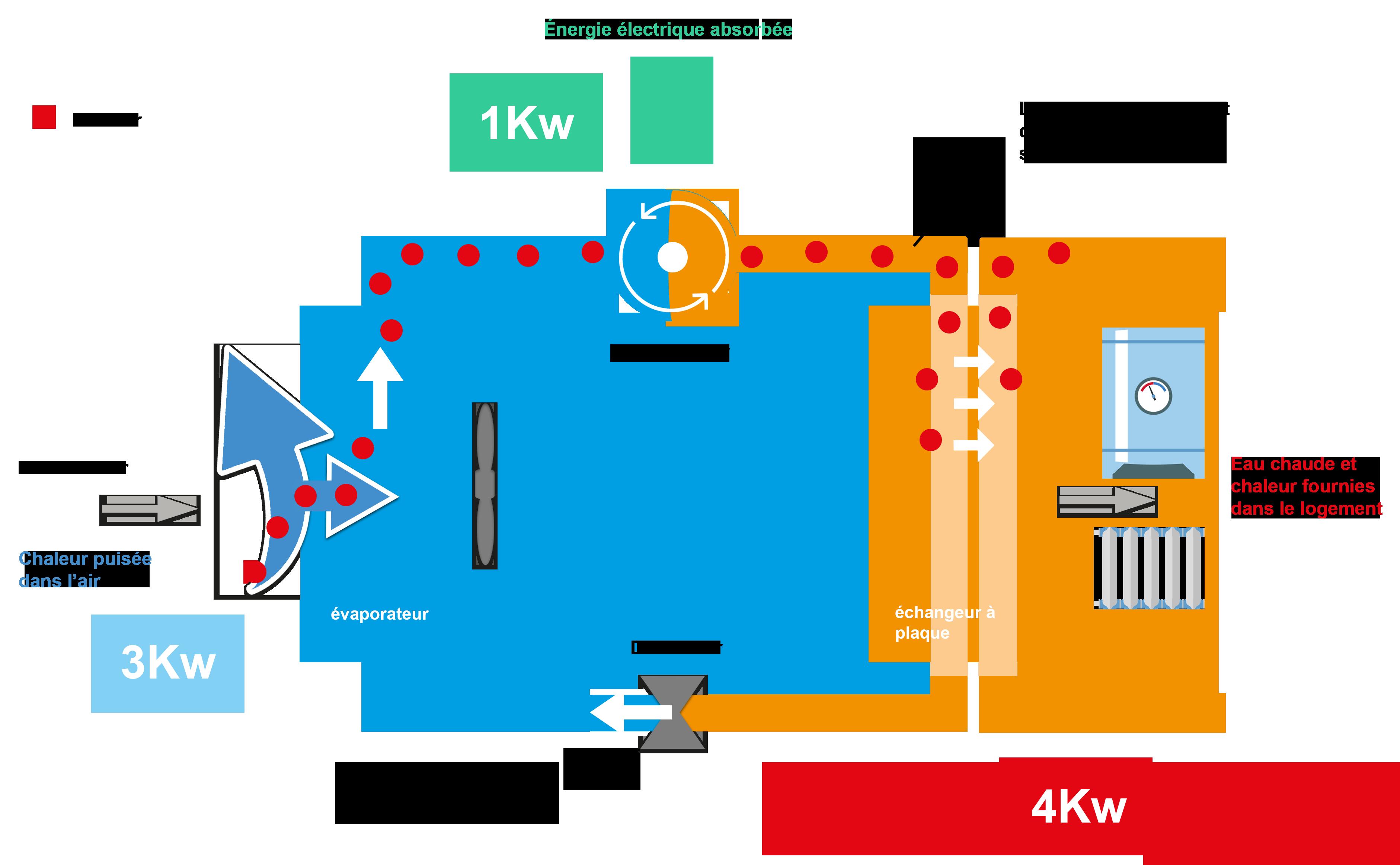 Comment marche une PAC Air Eau ? Schéma de fonctionnement d'une pompe à chaleur Air Eau